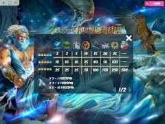 Zeus the Thunderer II sloturi77.com MrSlotty 5/5